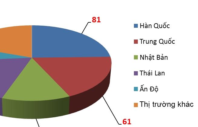 Nhập khẩu linh kiện và phụ tùng ô tô tăng 48,9%