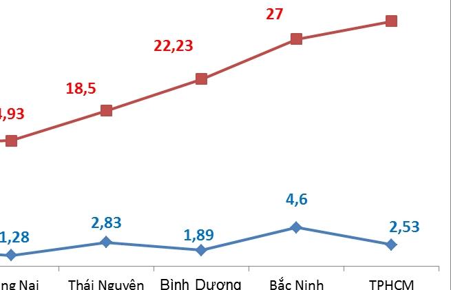 Tháng 8, xuất khẩu của Bắc Ninh gần gấp đôi TPHCM