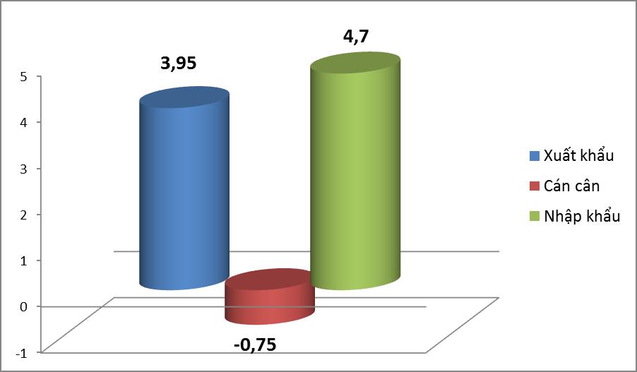 Nhập khẩu ngô từ Ấn Độ tăng hơn 500 lần