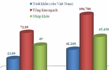 Thương mại với Trung Quốc đạt gần 73 tỷ USD