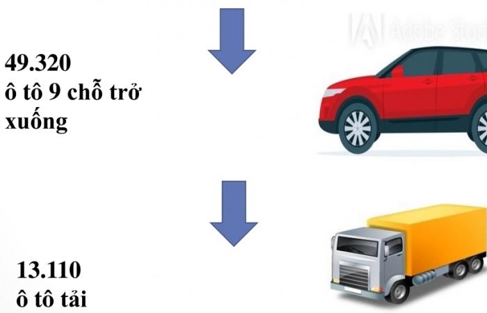 Infographics: Chi gần 1,5 tỷ USD nhập khẩu ô tô nguyên chiếc