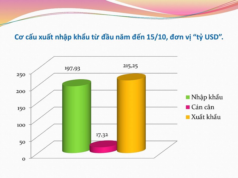 Xuất nhập khẩu đạt hơn 413 tỷ USD, Việt Nam xuất siêu hơn 17 tỷ USD