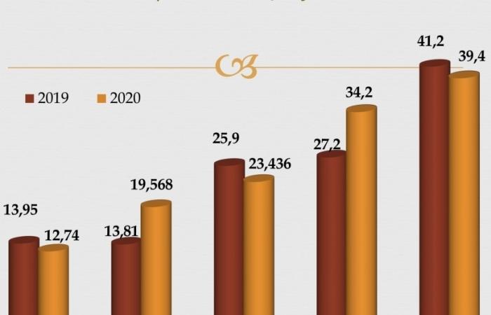 Máy vi tính và máy móc xuất khẩu tăng thêm gần 13 tỷ USD