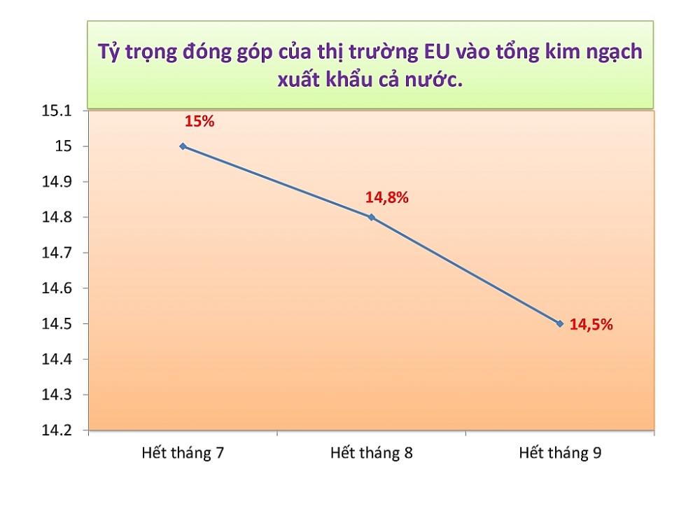 Có EVFTA nhưng xuất khẩu sang EU chưa bứt phá