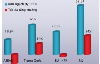 Xuất khẩu tăng ở Mỹ, Trung Quốc, giảm tại EU, ASEAN