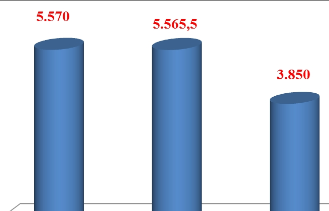 Thu ngân sách tại Hải quan Hải Phòng có chiều hướng giảm mạnh