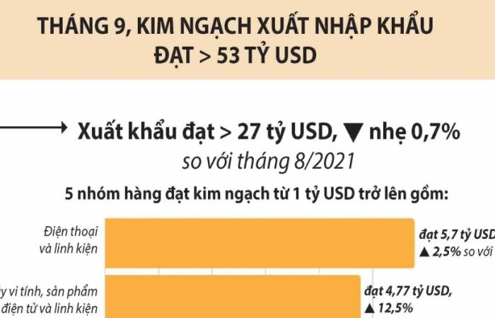 Infographics: Kết quả xuất nhập khẩu nổi bật trong tháng 9 và 9 tháng đầu năm