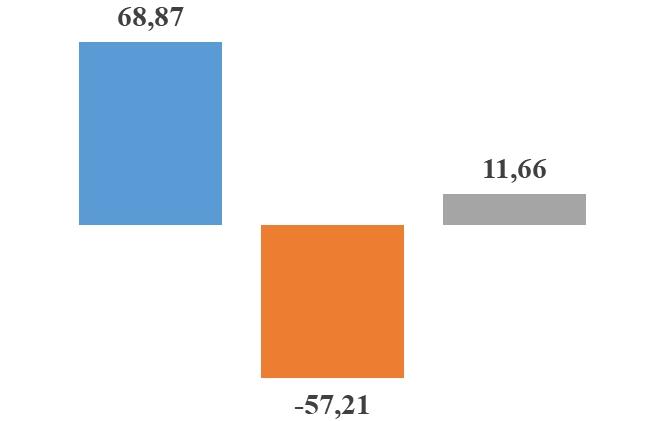 Xuất nhập khẩu với Mỹ đạt hơn 80 tỷ USD