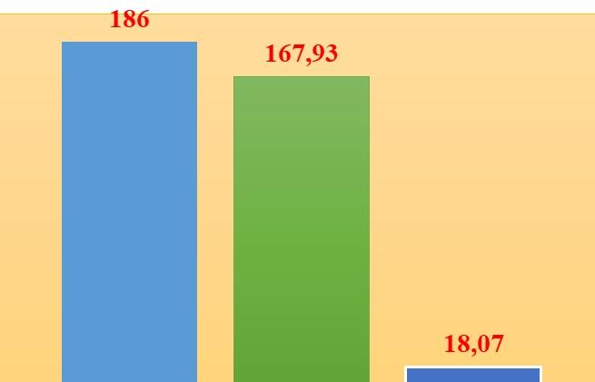 Xuất nhập khẩu của doanh nghiệp FDI đạt 354 tỷ USD