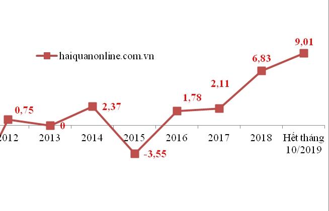 Việt Nam xuất siêu 9 tỷ USD