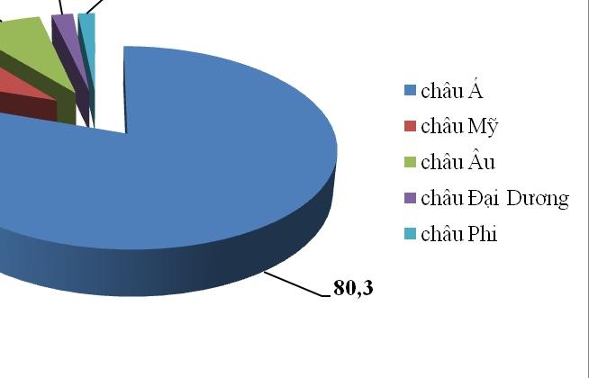 280 tỷ USD kim ngạch xuất nhập khẩu của Việt Nam đến từ châu Á