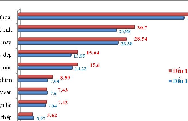 Xuất nhập khẩu nửa đầu tháng 11: Nhập siêu 26 triệu USD