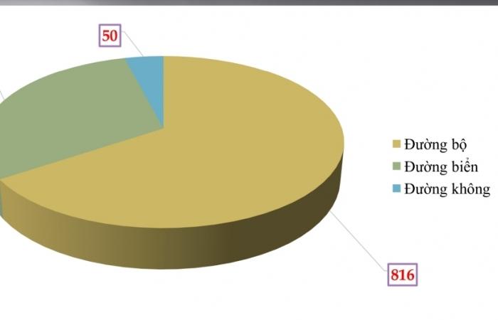66% vụ vi phạm trong lĩnh vực hải quan liên quan đến đường bộ
