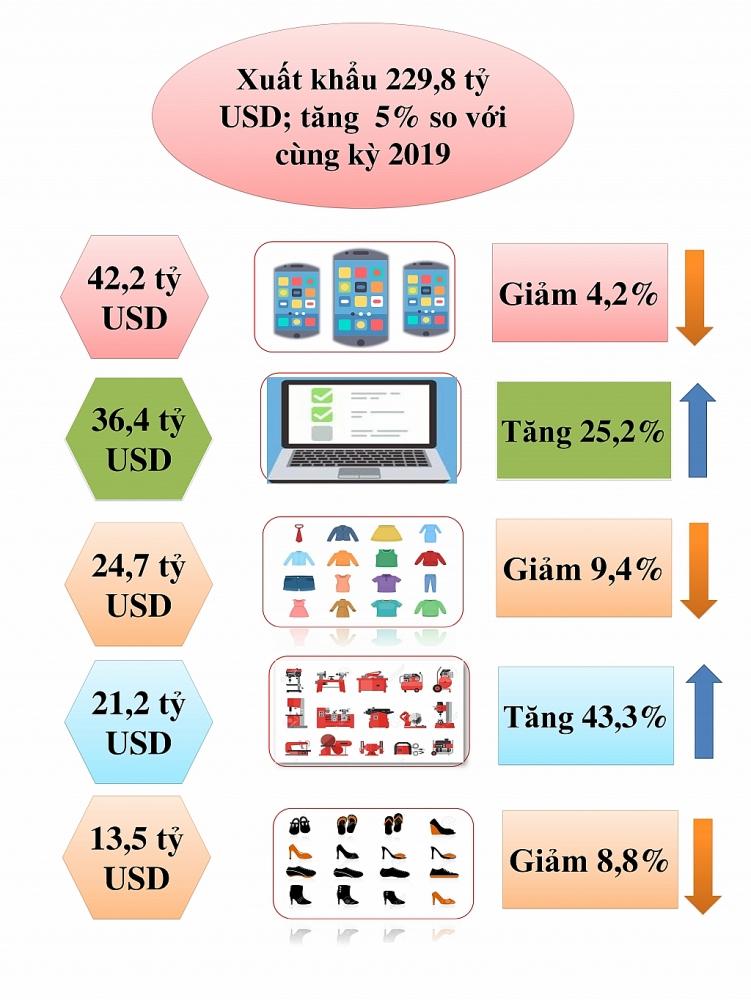 Infographics: Biến động 8 nhóm hàng xuất nhập khẩu chục tỷ USD