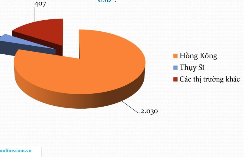 Xuất khẩu đá quý sang Hồng Kông tăng chóng mặt gần 2 tỷ USD