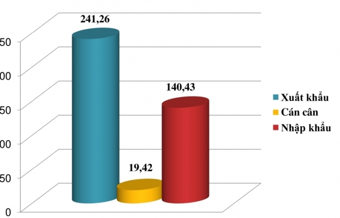 Xuất nhập khẩu bất ngờ giảm mạnh, Việt Nam nhập siêu trong nửa đầu tháng 11