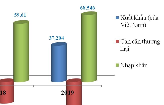 Giao thương với Trung Quốc vượt 100 tỷ USD, Việt Nam nhập siêu hơn 31 tỷ USD
