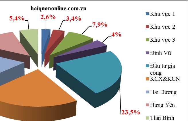 Hải quan Hải Phòng: Kim ngạch nhập khẩu ô tô có chiều hướng giảm
