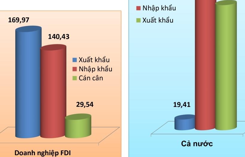 310 tỷ USD kim ngạch xuất nhập khẩu trong tay doanh nghiệp FDI