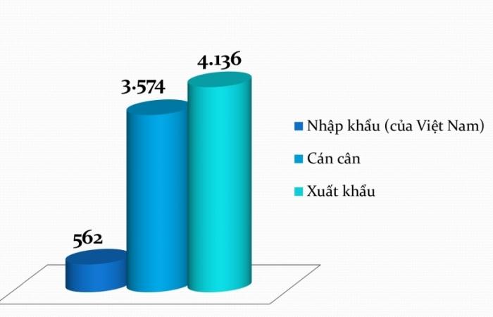 Thương mại Việt Nam-Anh đạt gần 5 tỷ USD