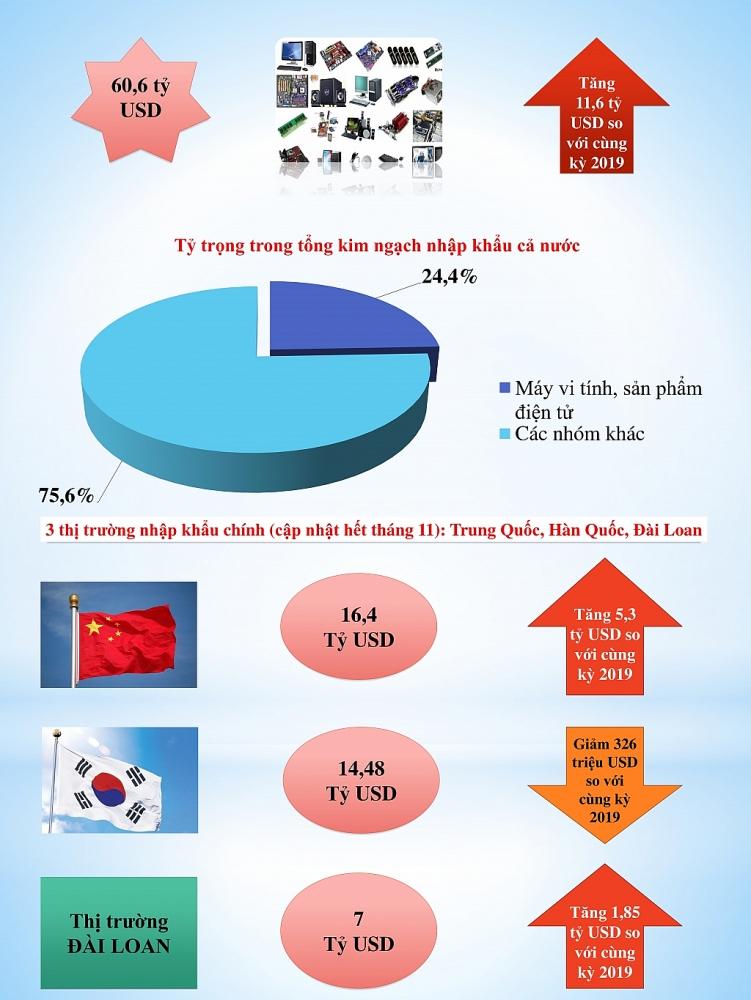 Lần đầu tiên Việt Nam có nhóm hàng xuất nhập khẩu cán mốc 60 tỷ USD