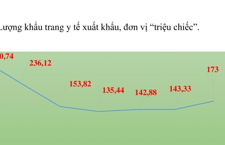 Việt Nam xuất khẩu hơn 1,3 tỷ khẩu trang y tế