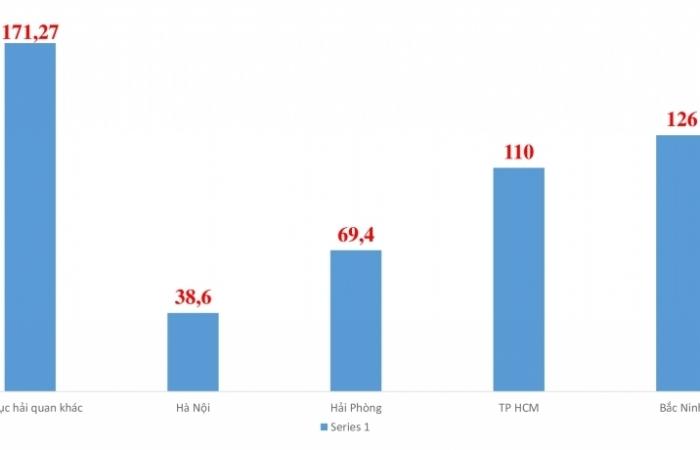 Vượt TP HCM, Hải quan Bắc Ninh dẫn đầu cả nước về kim ngạch xuất nhập khẩu