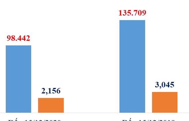 Hơn 6.000 ô tô nhập khẩu trong nửa đầu tháng 12