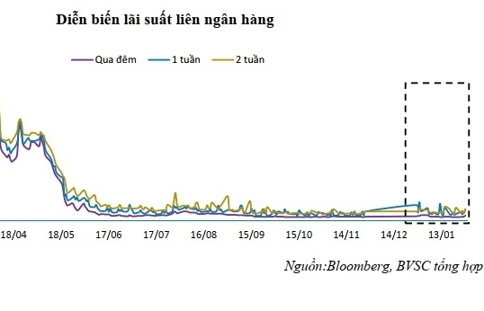 Thanh khoản bớt dồi dào, lãi suất liên ngân hàng tăng mạnh