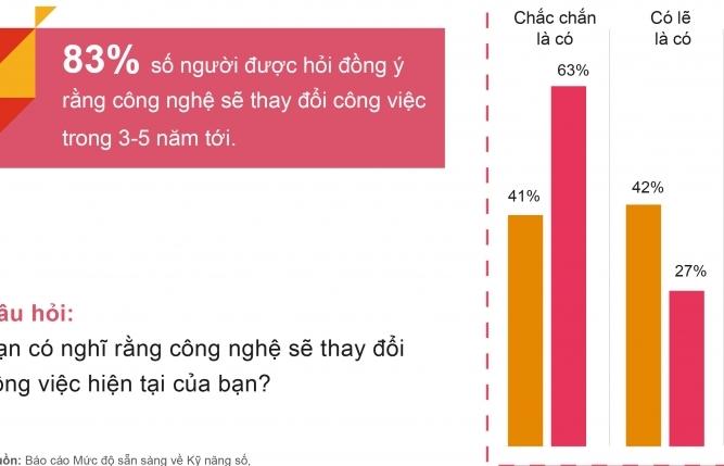Người Việt Nam đang học các kỹ năng mới để sử dụng công nghệ tốt hơn