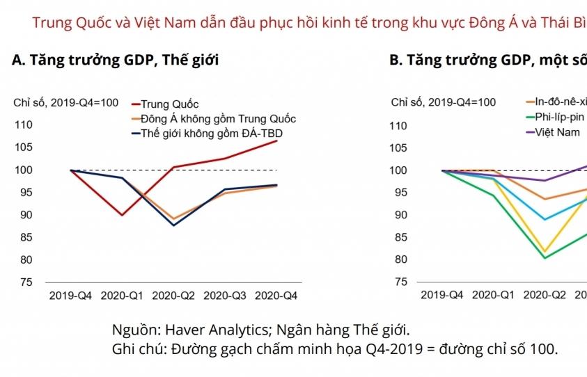 WB: Việt Nam thuộc nhóm dẫn đầu phục hồi kinh tế khu vực Đông Á - Thái Bình Dương