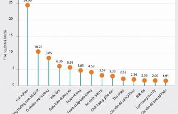PAPI 2019: Nghèo đói vẫn là mối quan ngại lớn nhất của người dân