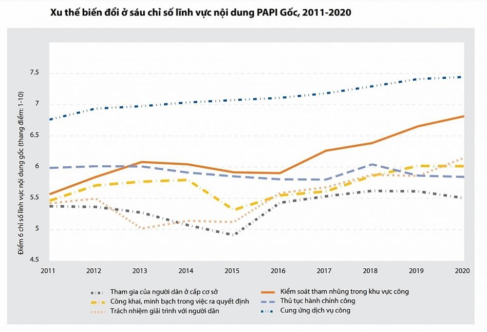 Điểm chỉ số lĩnh vực nội dung 'Kiểm soát tham nhũng trong khu vực công' năm 2020 đạt mức cao nhất trong 10 năm qua. Kết quả này phần nào phản ánh tác động của chiến dịch chống tham nhũng ở Việt Nam từ năm 2016 đến nay.