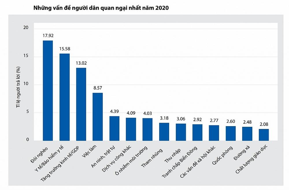 n, trong khi tỉ lệ người dân quan ngại về đói nghèo giảm trong năm 2020 sau khi luôn ở mức cao từ 2016 đến 2019, tỉ lệ quan ngại về tăng trưởng kinh tế của đất nước lại gia tăng.