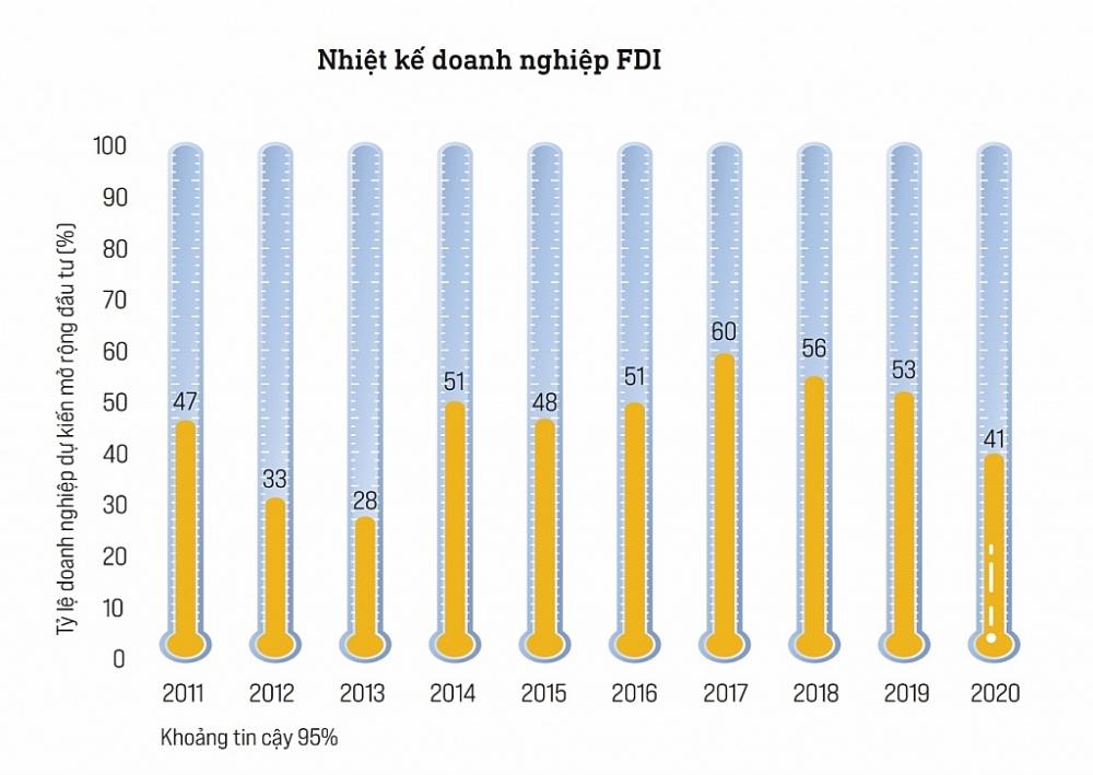 Nhiệt kế doanh nghiệp (triển vọng kinh doanh trong 2 năm tới của các doanh nghiệp) theo thời gian. Nguồn: PCI 2020
