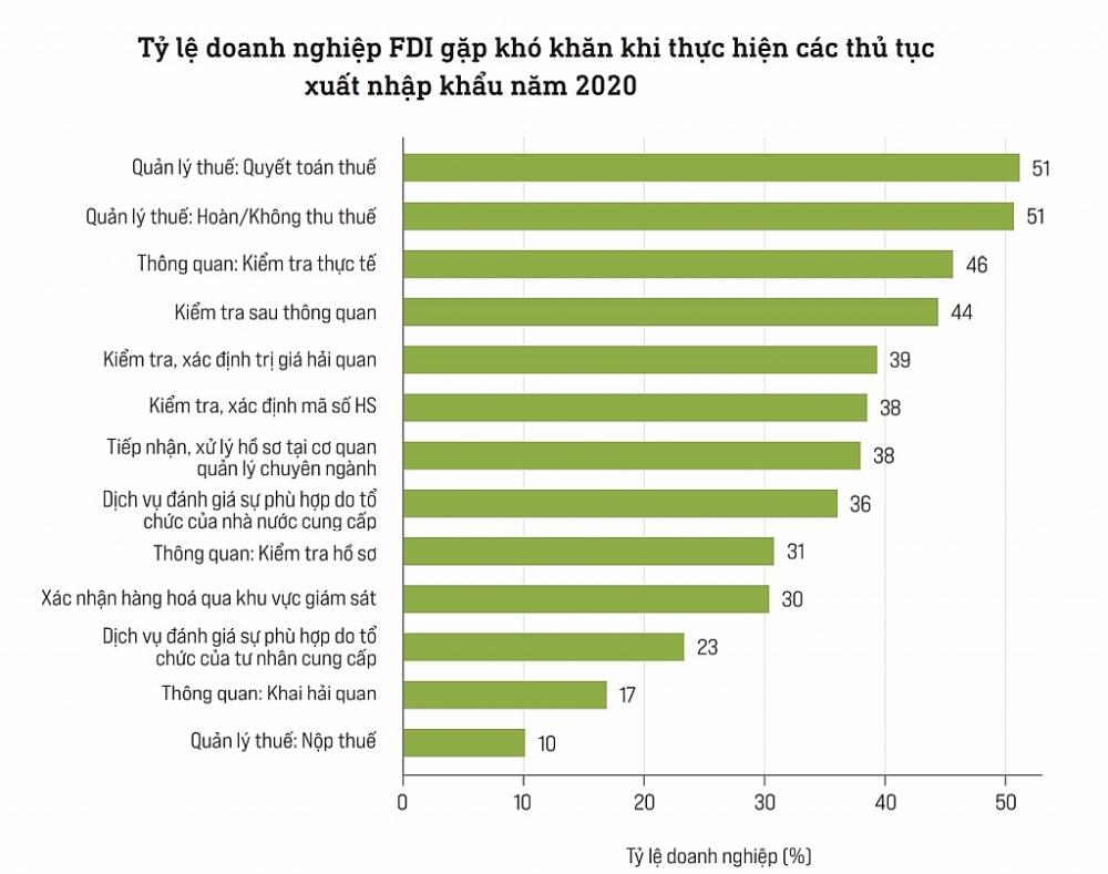 PCI 2020 cảnh báo quy mô doanh nghiệp FDI giảm dần theo thời gian