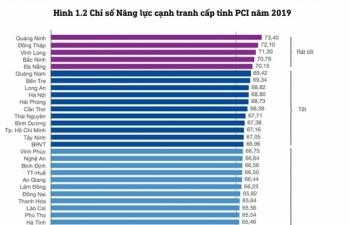 PCI 2019: Quảng Ninh năm thứ 3 liên tiếp dẫn đầu, Hà Nội giữ vững top 10