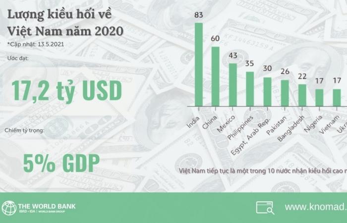 Việt Nam tiếp tục nằm trong 10 quốc gia nhận kiều hối nhiều nhất thế giới