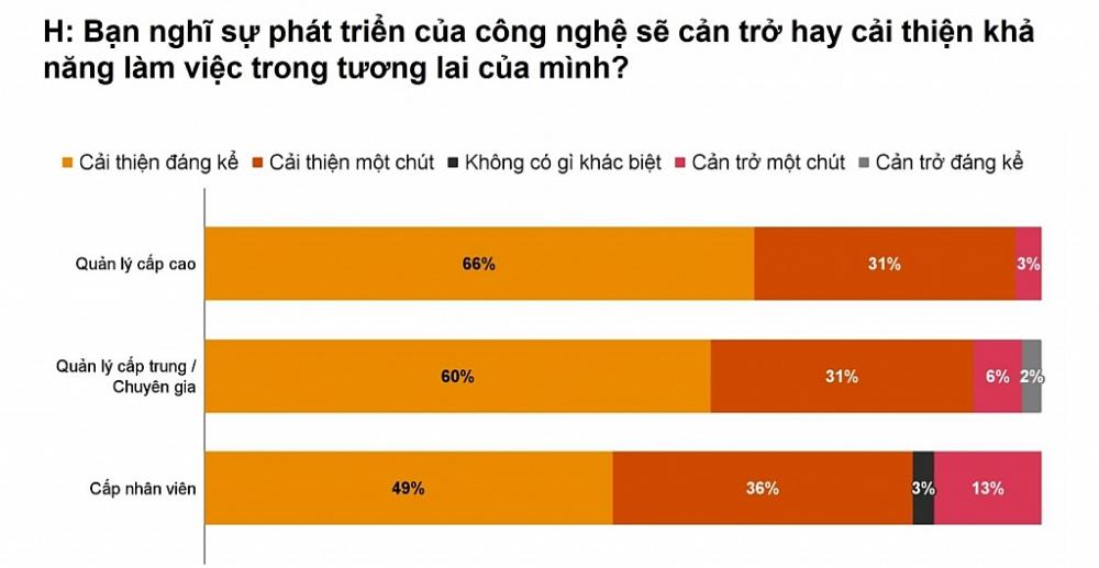 Kết quả khảo sát của PwC.