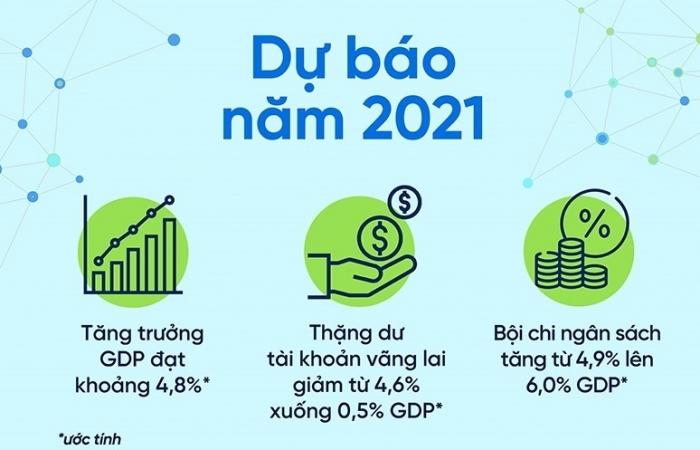 WB: Kinh tế Việt Nam dự kiến tăng trưởng 4,8% năm 2021