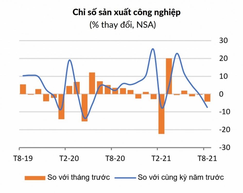 Chỉ số sản xuất công nghiệp tháng 8 giảm 4,2% so với tháng trước và 7,4% so với cùng kỳ năm trước. Nguồn: WB