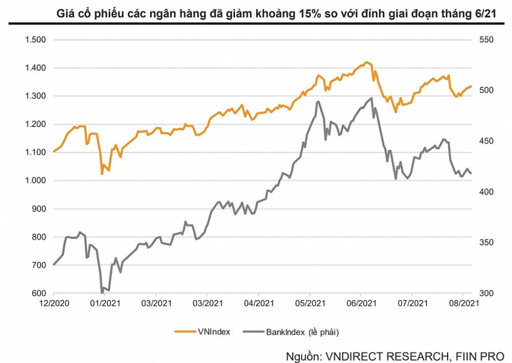 Giá cổ phiếu các ngân hàng đã giảm khoảng 15% so với định giá giai đoạn 6 tháng 2021. Nguồn: VND