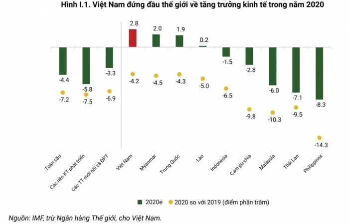 WB: Việt Nam dự kiến tăng trưởng gần 3% trong khi kinh tế thế giới suy giảm 4%