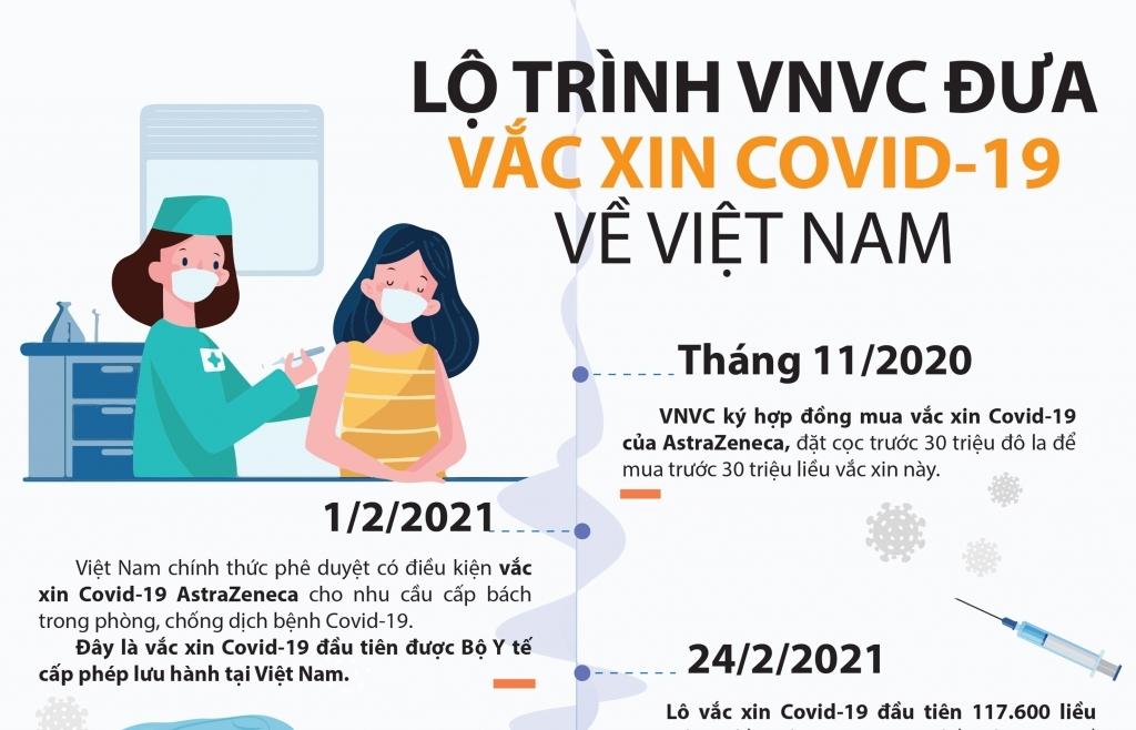 Infographics: Lộ trình VNVC đưa vắc xin Covid-19 về Việt Nam