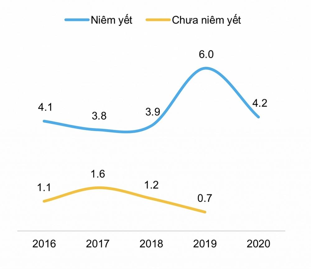 : Hệ số chi trả lãi vay của các DN BĐS phát hành trái phiếu trong 2020
