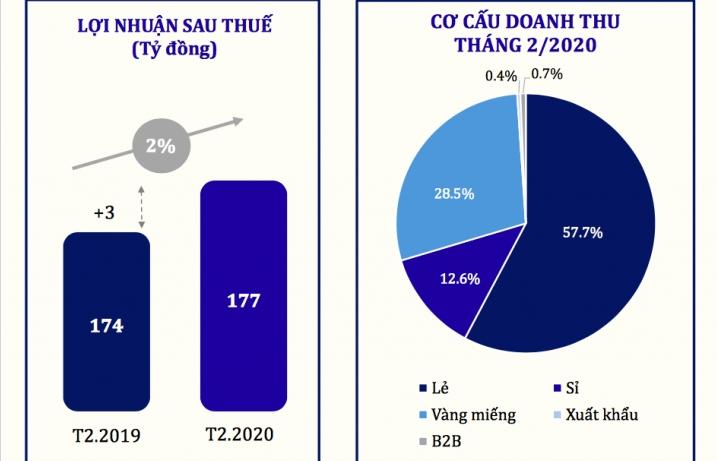 Doanh thu của PNJ vẫn tăng trưởng 7% trong tháng 2/2020