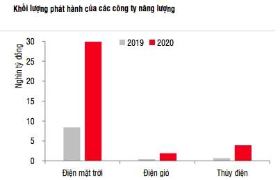 Vốn trái phiếu huy động cho các dự án điện mặt trời tăng vọt