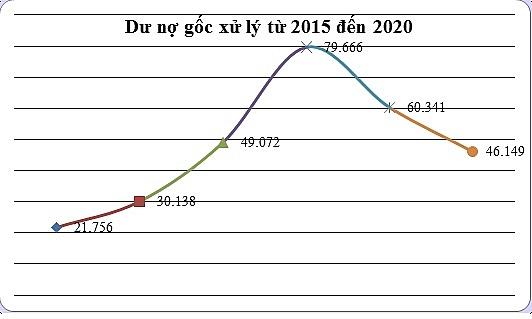 Số dư nợ gốc được xử lý đối với các khoản nợ thanh toán bằng trái phiếu đặc biệt từ năm 2015 - 2020