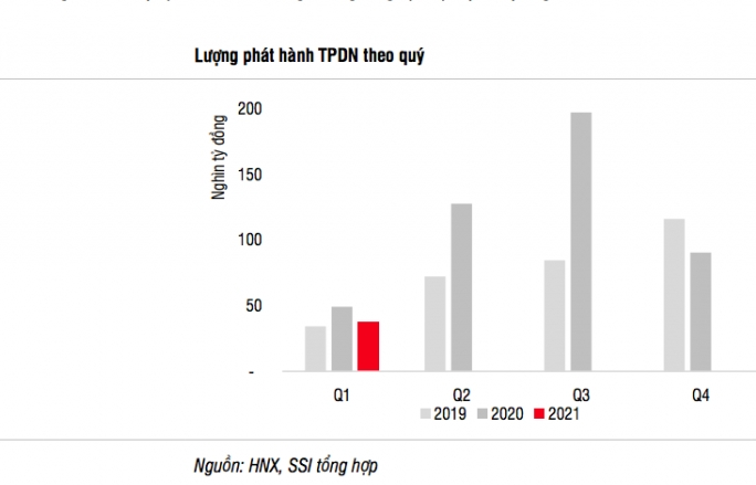Phát hành trái phiếu doanh nghiệp sẽ tăng trở lại trong quý 2