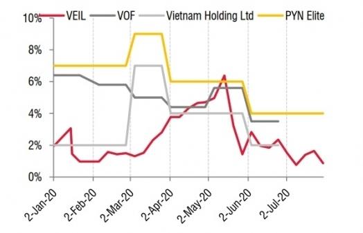 Dòng tiền đầu tư vào Việt Nam vẫn tích cực